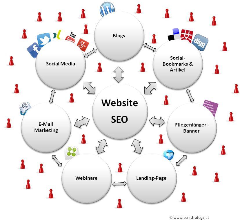Toutes les solutions Webmarketing sont à votre portée