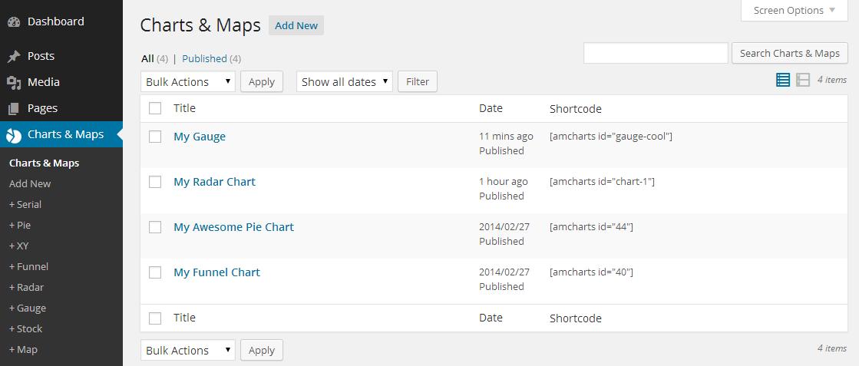 graphiques dans WordPress amCharts